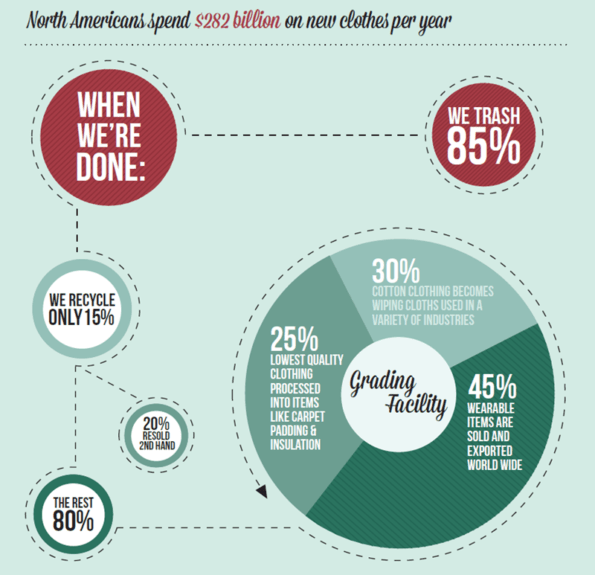 Textile Recycling Stats